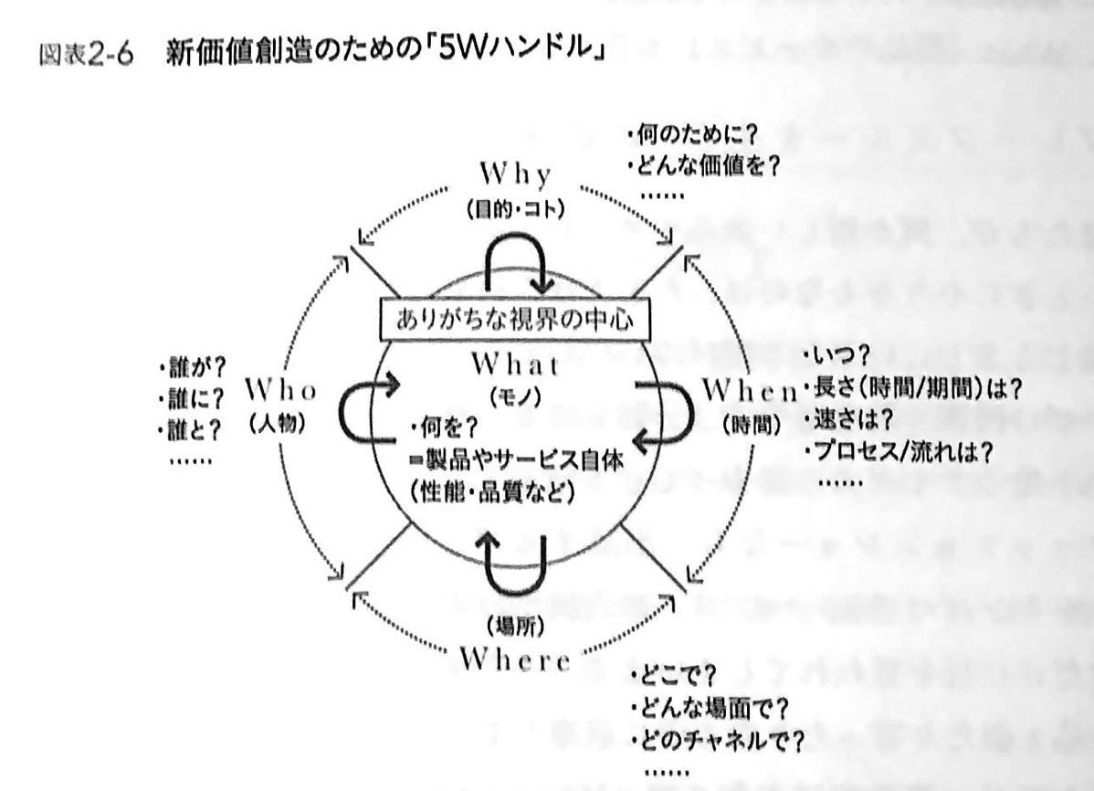 図表2−6 新価値創造のための 5Wハンドル シンプルに結果を出す人の 5W1H思考 CHAP2