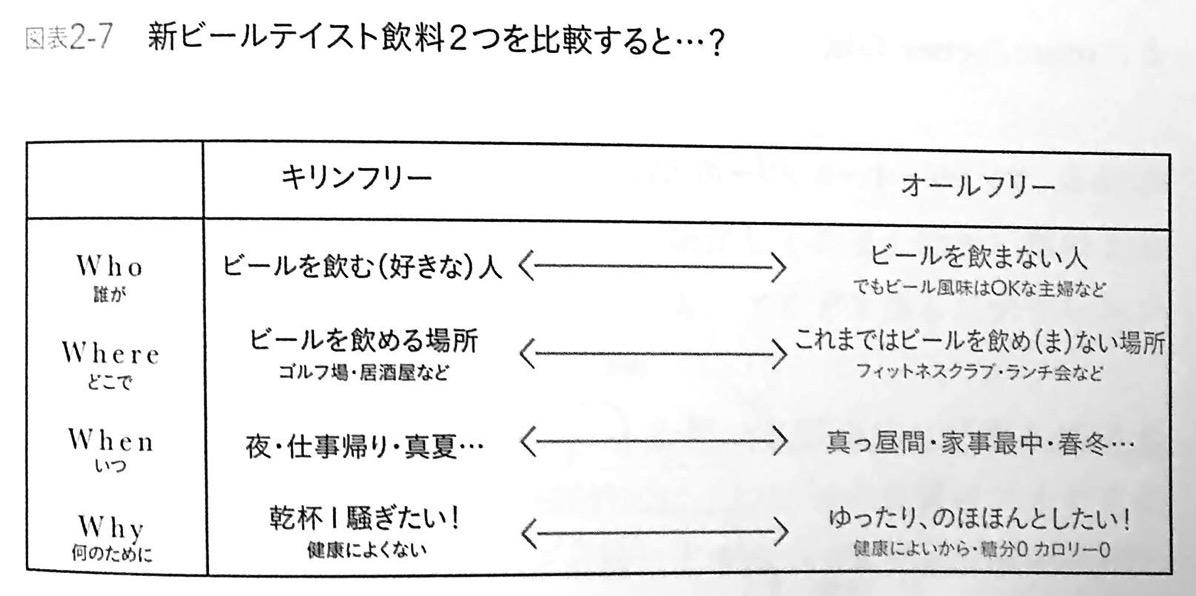 図表2−7 新ビールテイスト飲料2つを比較すると シンプルに結果を出す人の 5W1H思考 CHAP2