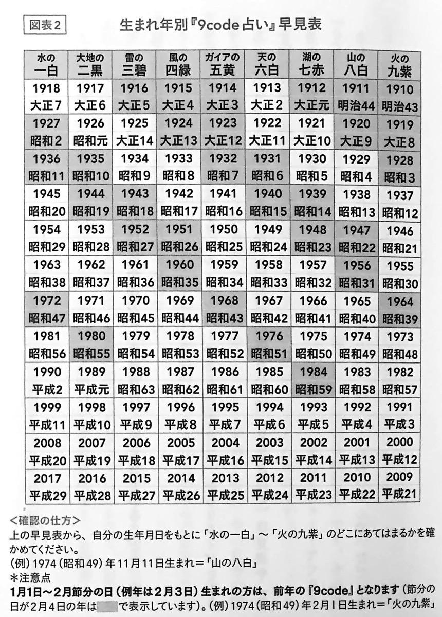 図表2 生まれ年別 9code占い 早見表 9code占い 第一章