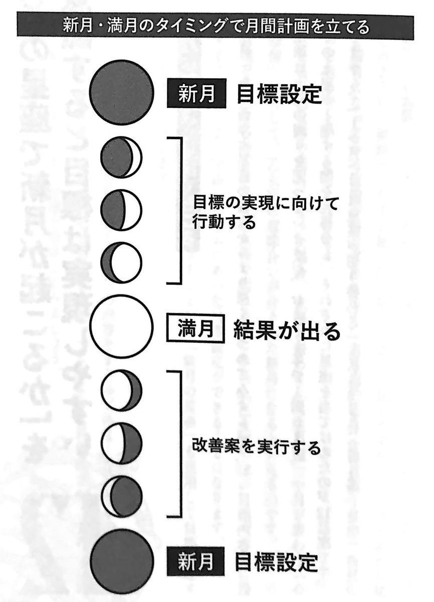 図2 新月 満月のタイミングで月間計画を立てる 運のいい日 chp2