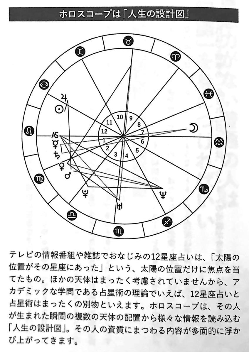 図1 ホロスコープは 人生の設計図 運のいい日 chp1