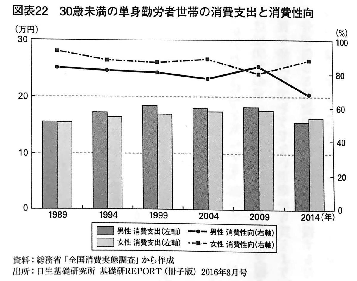 図表22 30歳未満の単身勤労者世帯の消費支出と消費性向 新モノづくり論 第3章