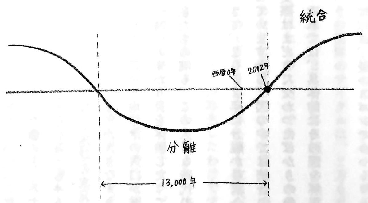 統合の時代 と 分離の時代 ピッと宇宙エネルギー 第1章