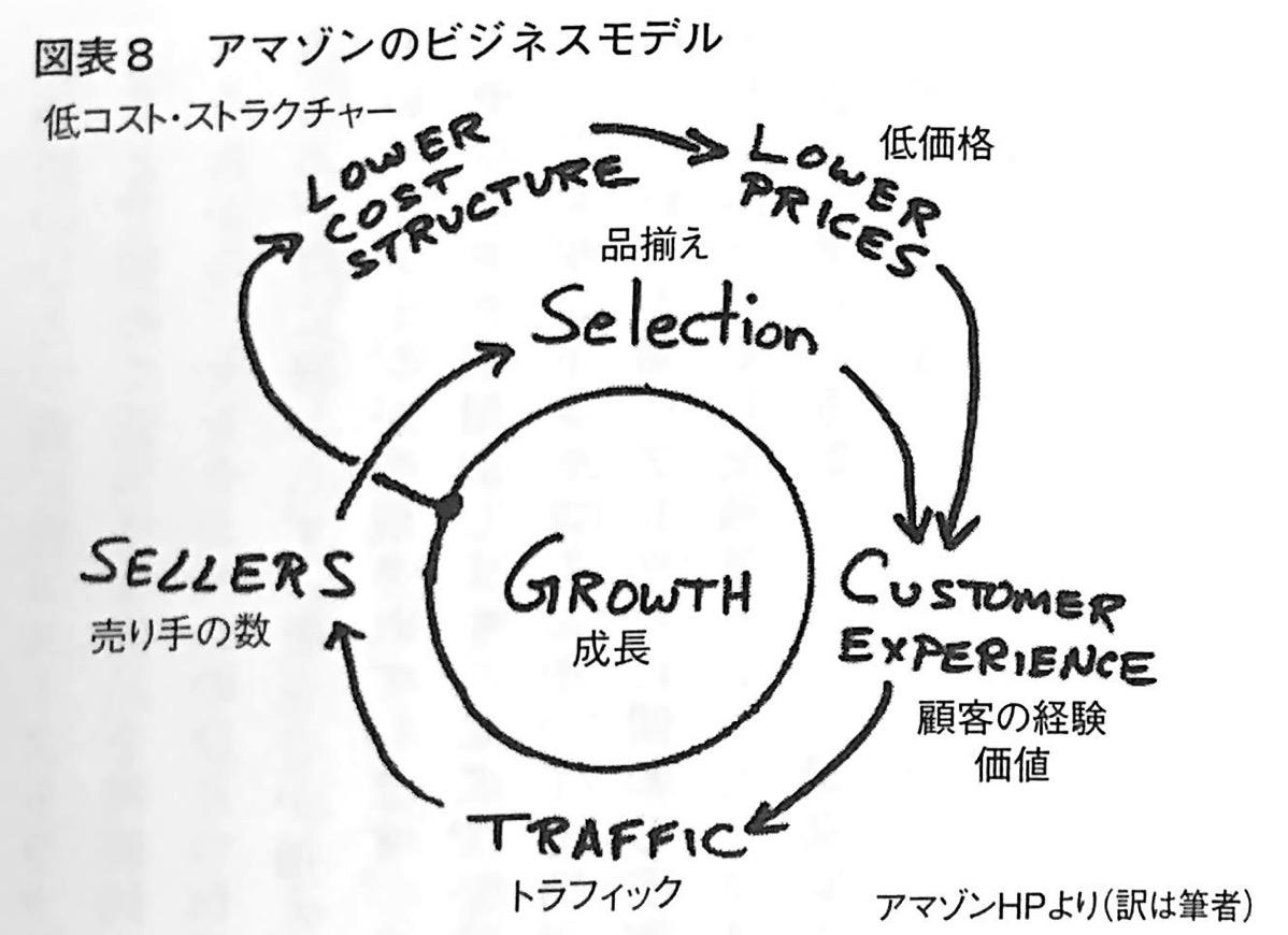 図表8 アマゾンのビジネスモデル アマゾンが描く2022年 第1章