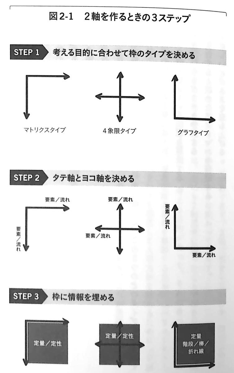 図2−1 2軸を作るときの3ステップ 2軸思考 Chap2