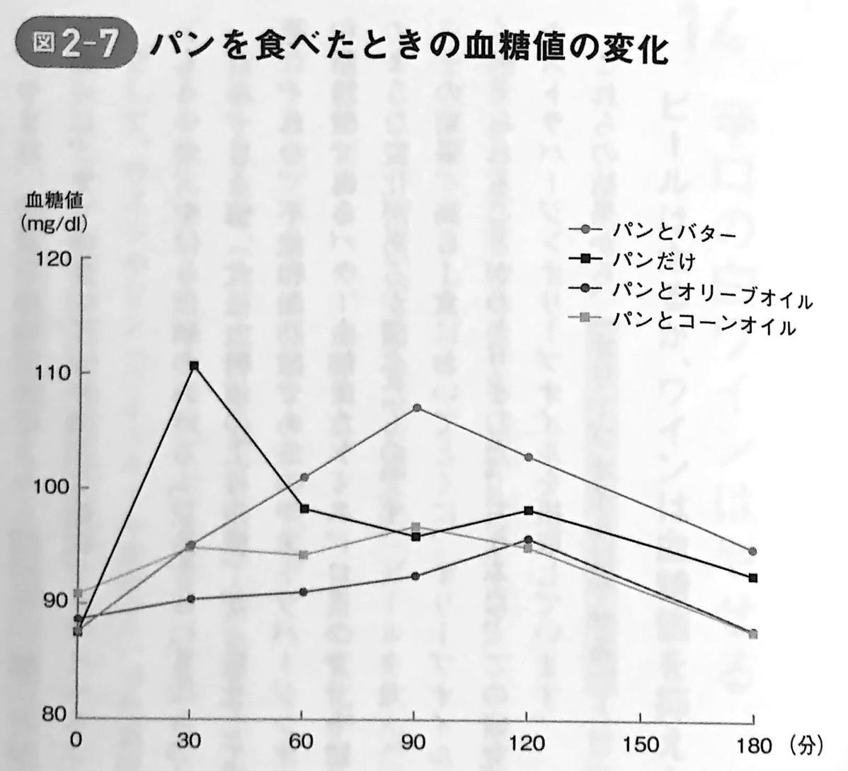 図2−7 パンを食べたときの血糖値の変化 最強の教科書 第2章