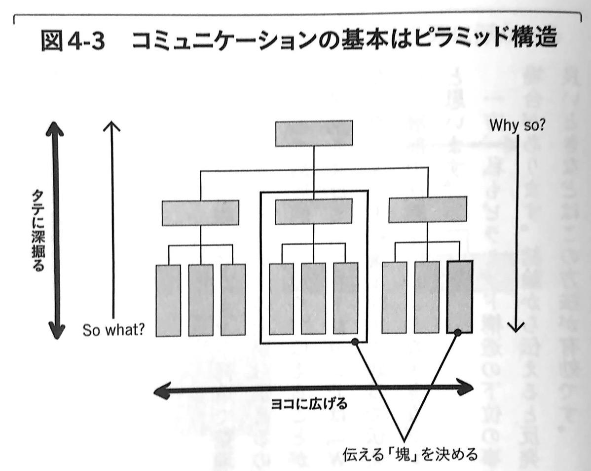 図4−3 コミュニケーションの基本はピラミッド構造 2軸思考 Chap4