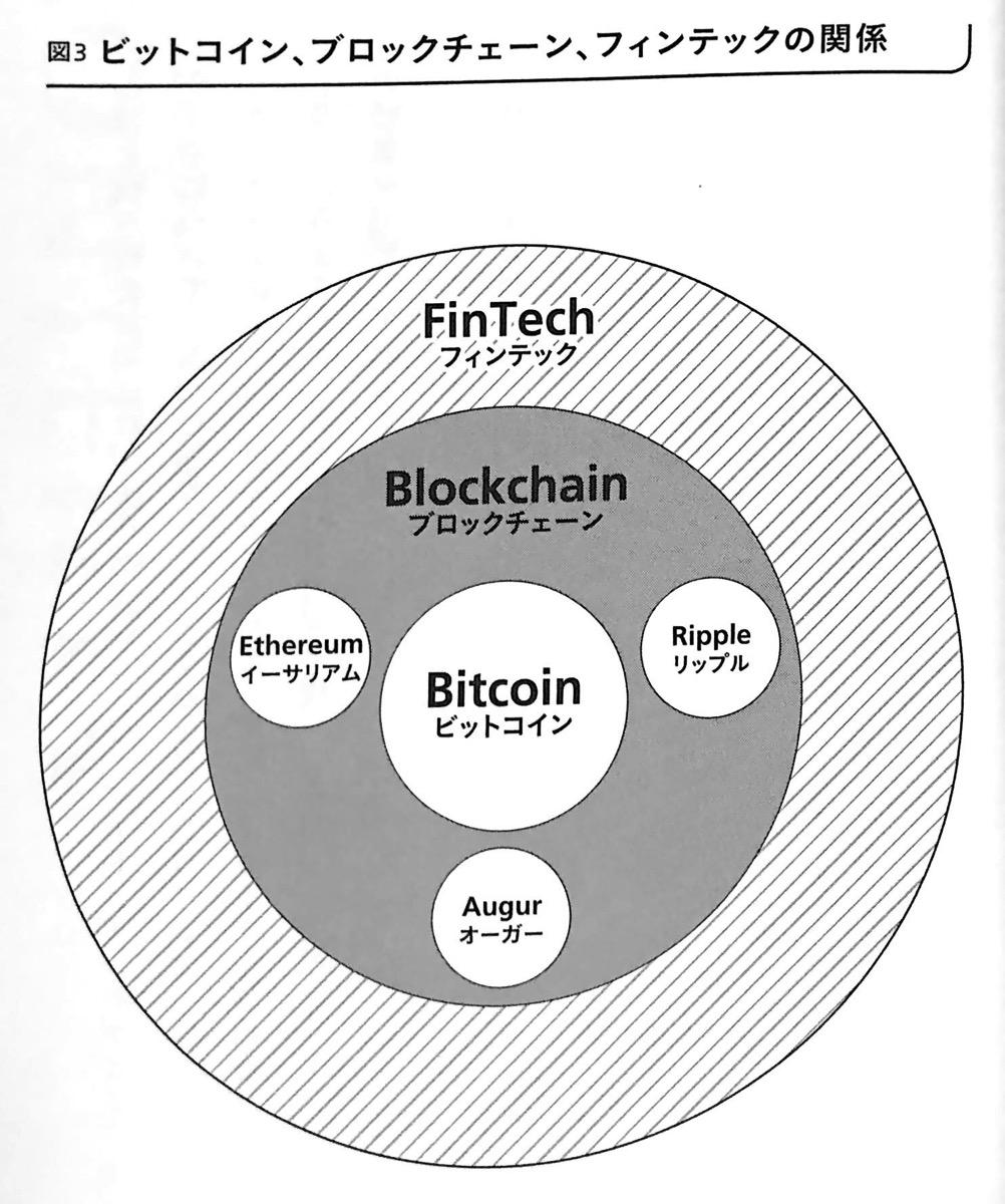 図3 ビットコイン ブロックチェーン フィンテックの関係 いまさら聞けないビットコイン はじめに