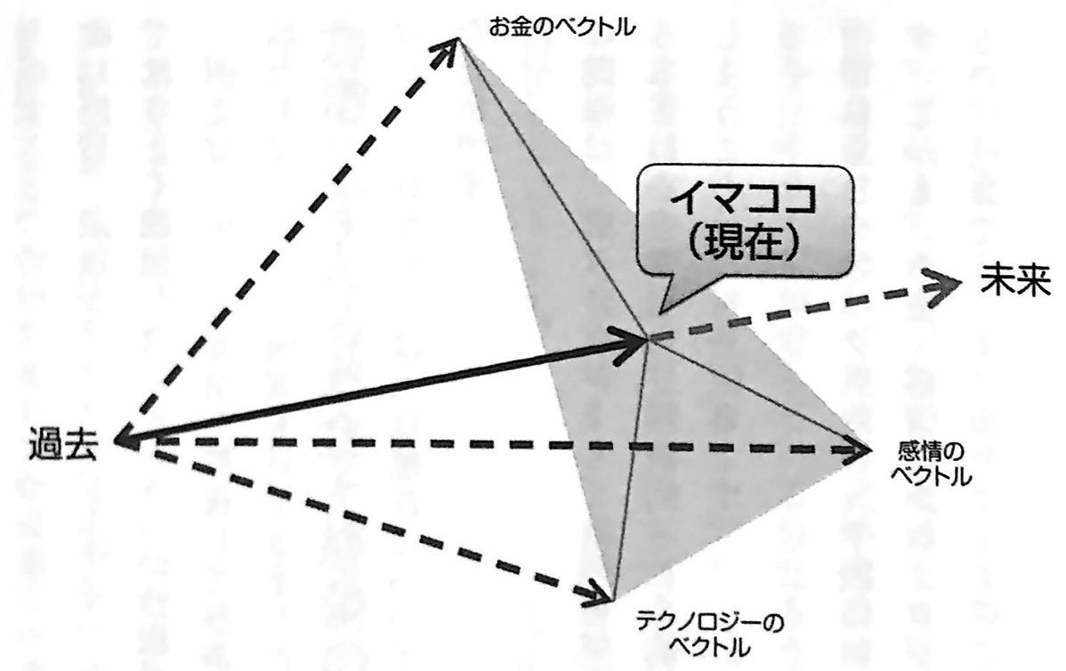 図 未来の方向性を決める 3つの異なるベクトル お金2 0 第1章