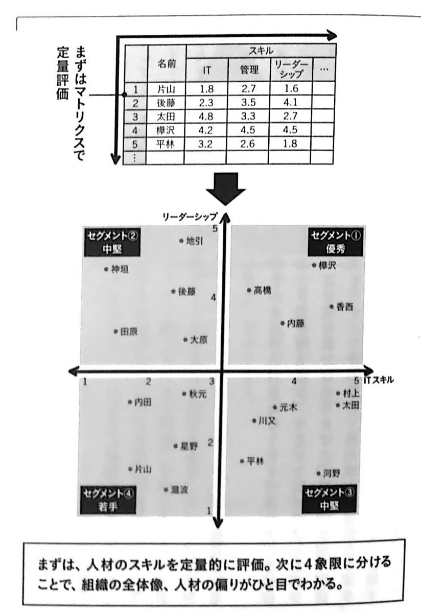 図3 人材スキルを定量的に評価する 2軸思考 Chap3