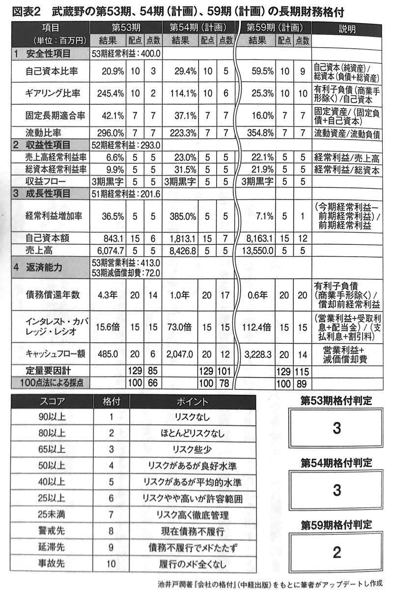 図表2 武蔵野の第53期 54期 計画 59期 計画 の長期財務格付 数字は人格 第2章
