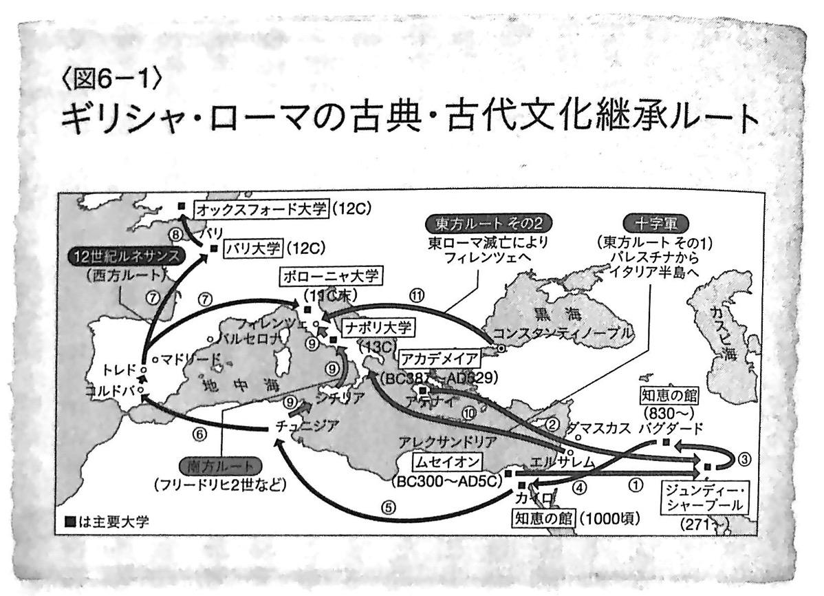 図6−1 ギリシャ ローマの古典 古代文化継承ルート 教養としての世界史Ⅱ 第2章