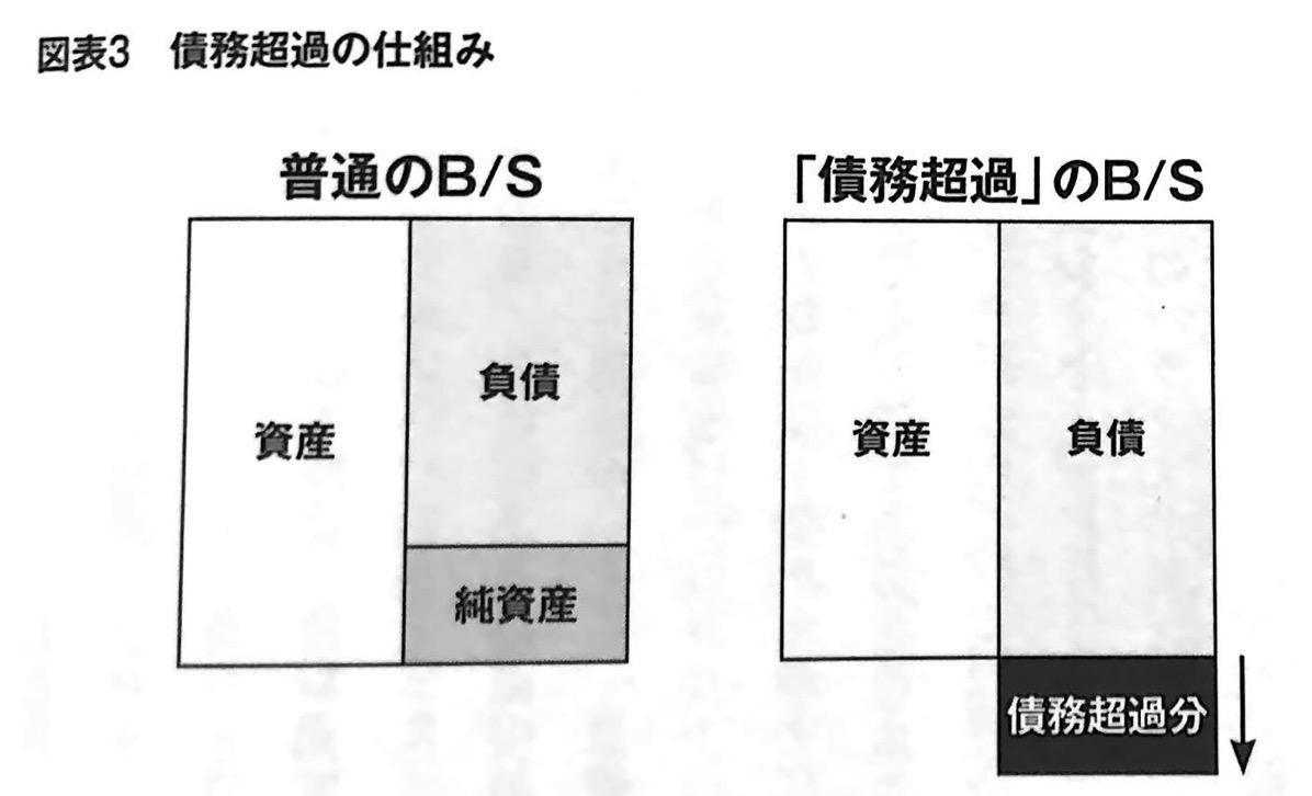 図表3 債務超過の仕組み 数字は人格 第3章