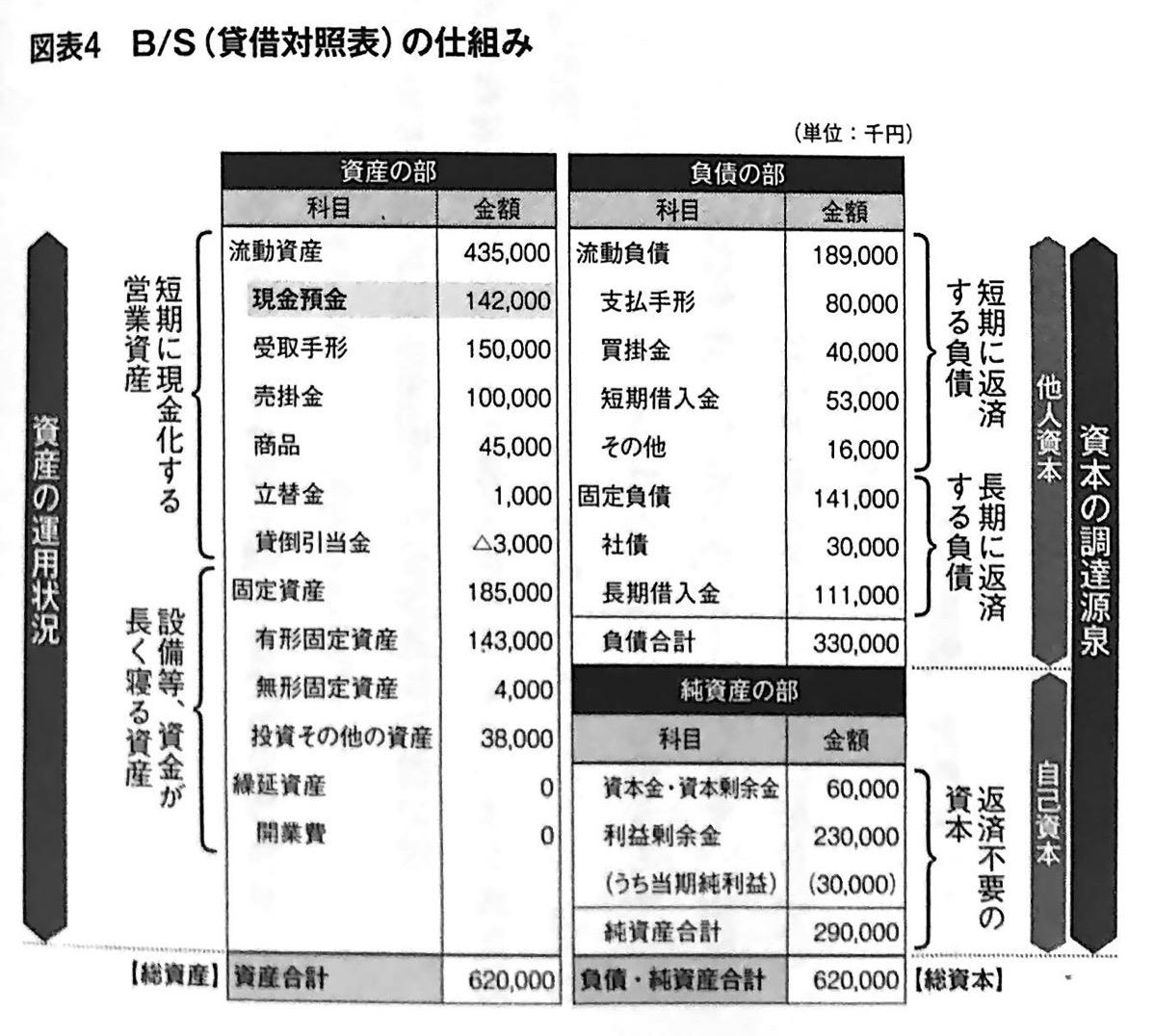 図表4 B  S 貸借対照表 の仕組み 数字は人格 第3章