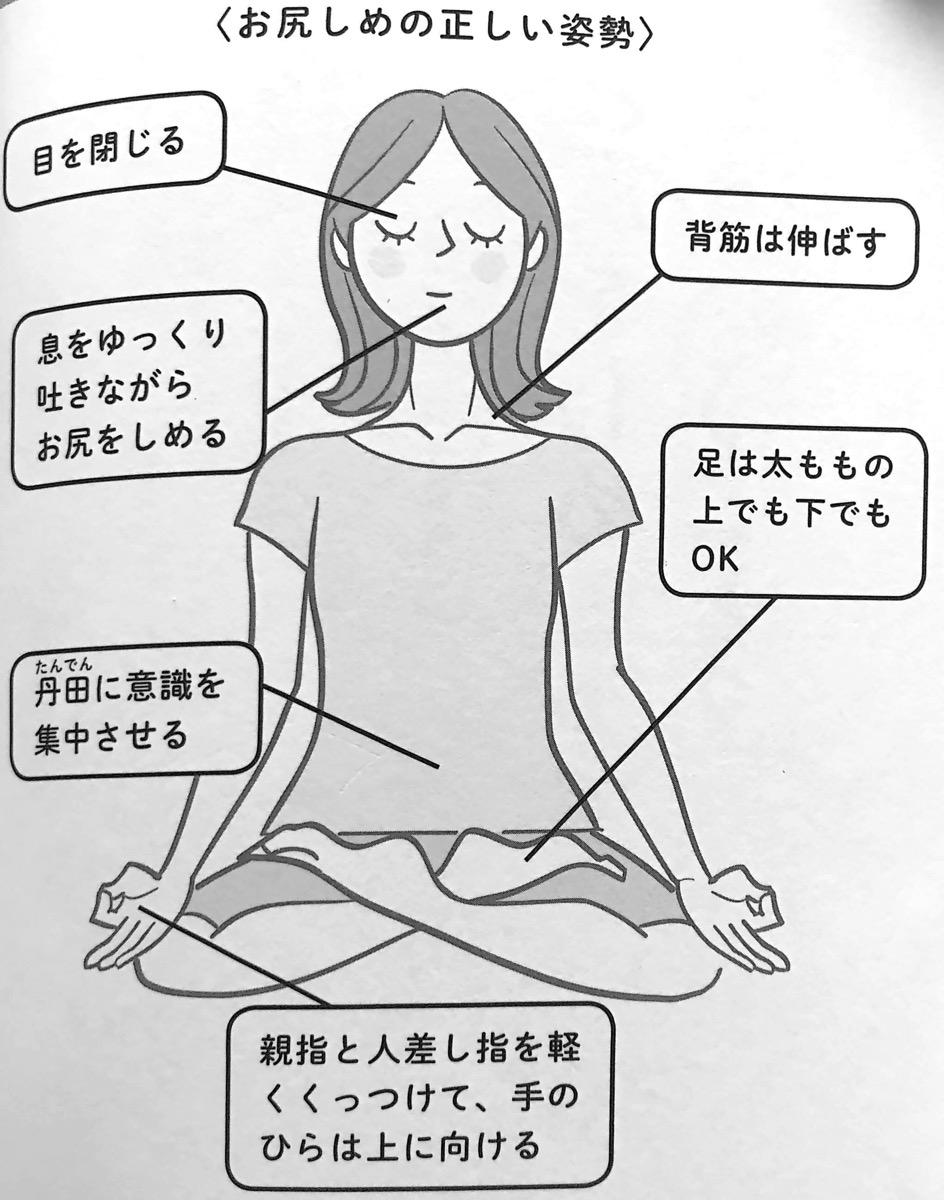 図1 お尻しめの正しい姿勢 お尻をしめなさい PART1