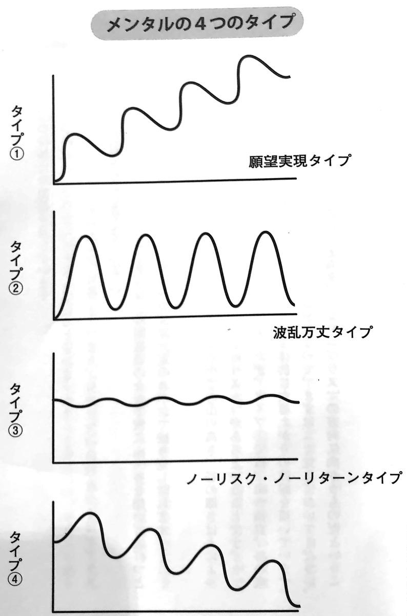 図1 メンタルの4つのタイプ 無敵のメンタル 第1章