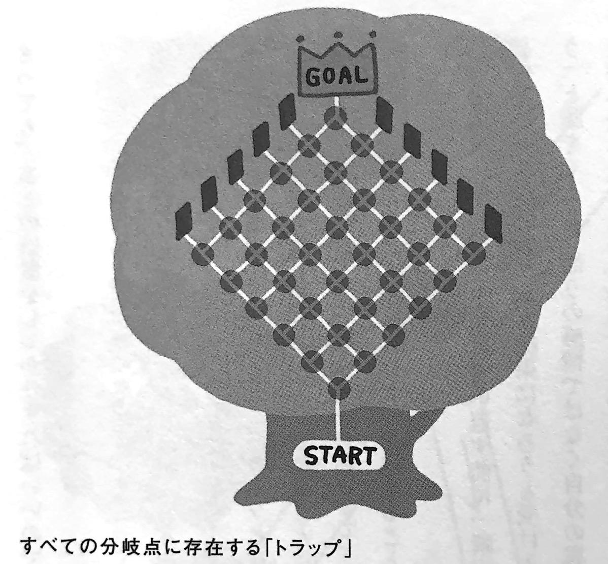 図2 すべての分岐点に存在する トラップ 異次元の扉 を開いて幸せになる Chp2