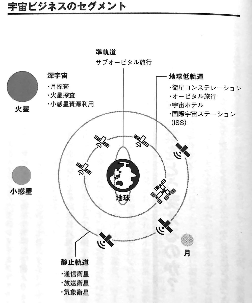 図1 宇宙ビジネスのセグメント 宇宙ビジネスの衝撃 第2章