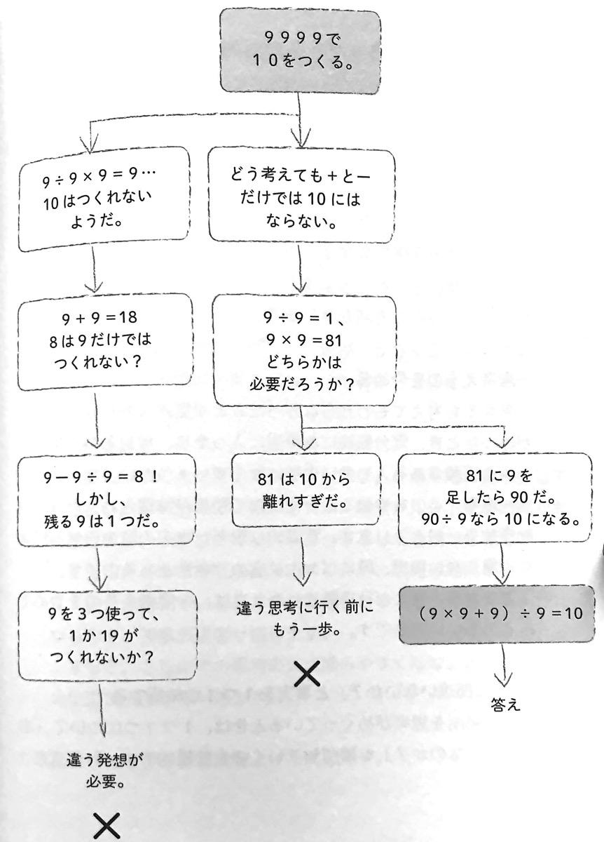 図5 4つの数字の思考回路 27の思考回路 第ⅱ部