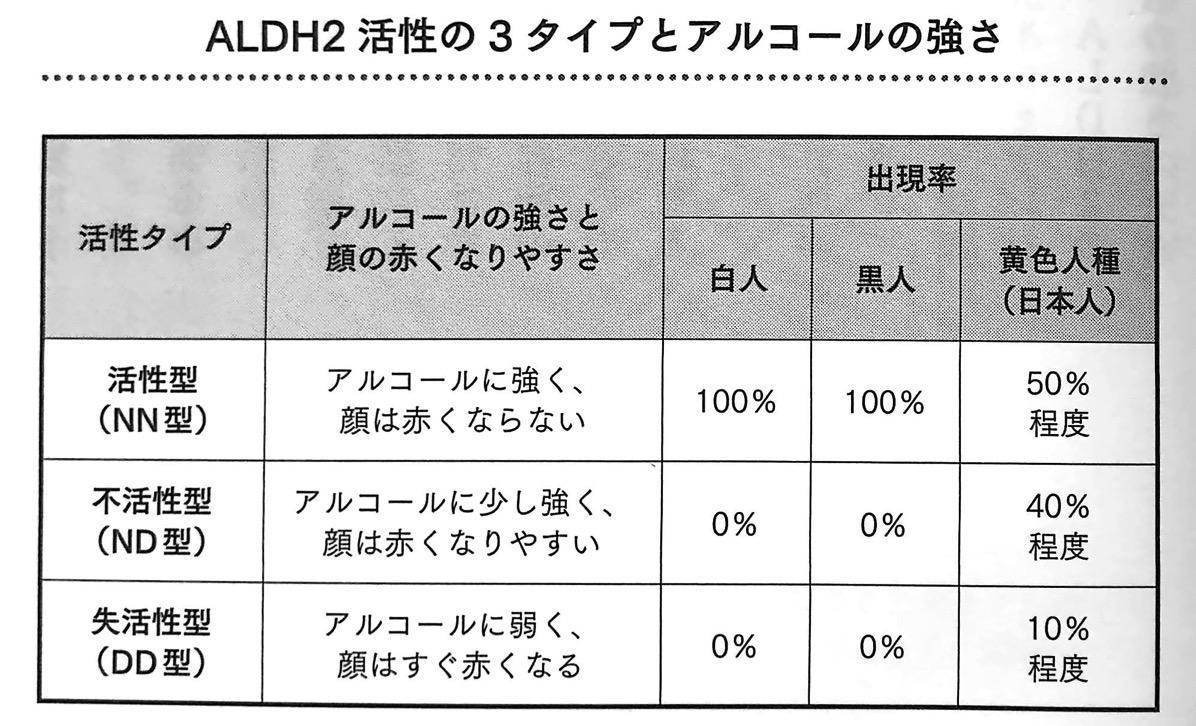 図4 ALDH2活性の3タイプとアルコールの強さ 最高の飲み方 第3章