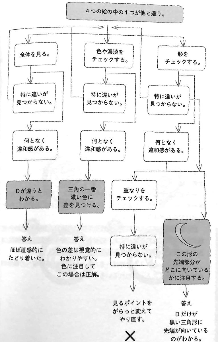 図4 間違い探しの思考回路 27の思考回路 第ⅱ部