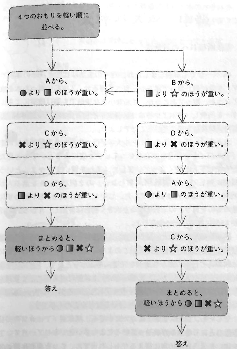 図2 天秤パズルの思考回路 27の思考回路 第ⅱ部