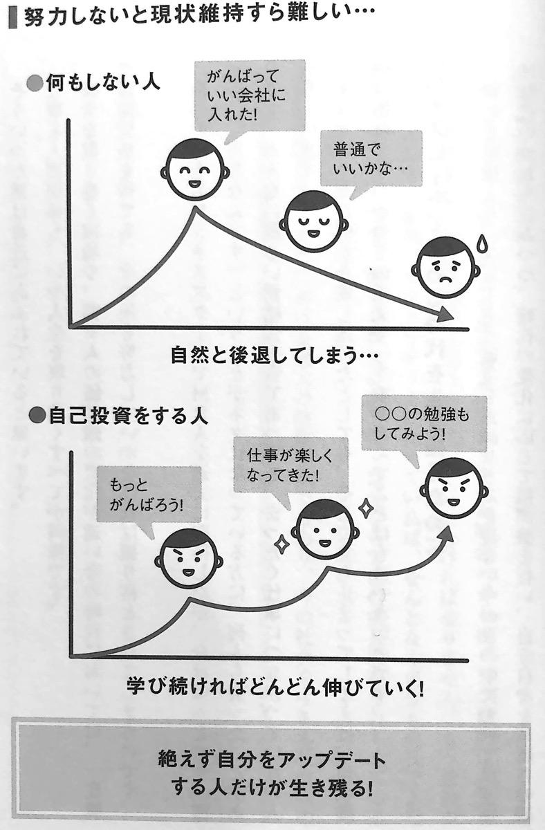 図1 努力しないと現状維持すら難しい 自己投資のキホン 第1章