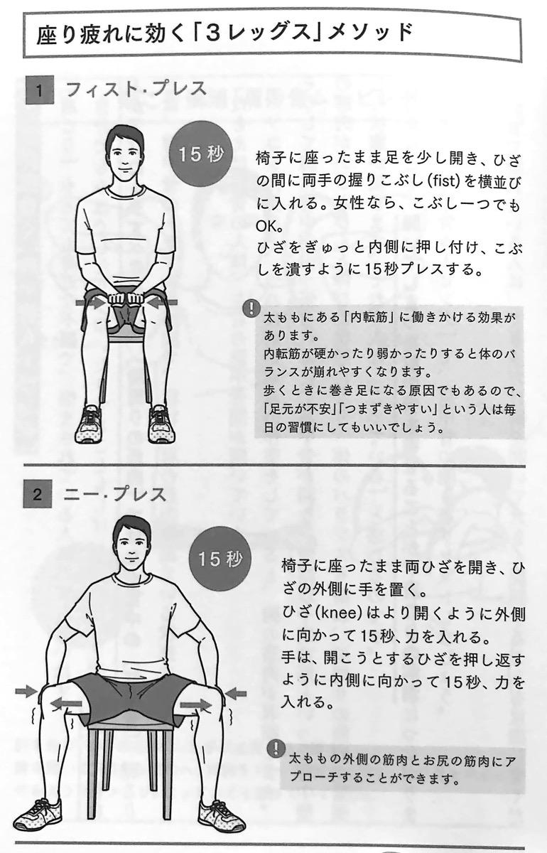 図4−1 座り疲れに効く 3レッグス メソッド 疲れない体 2章