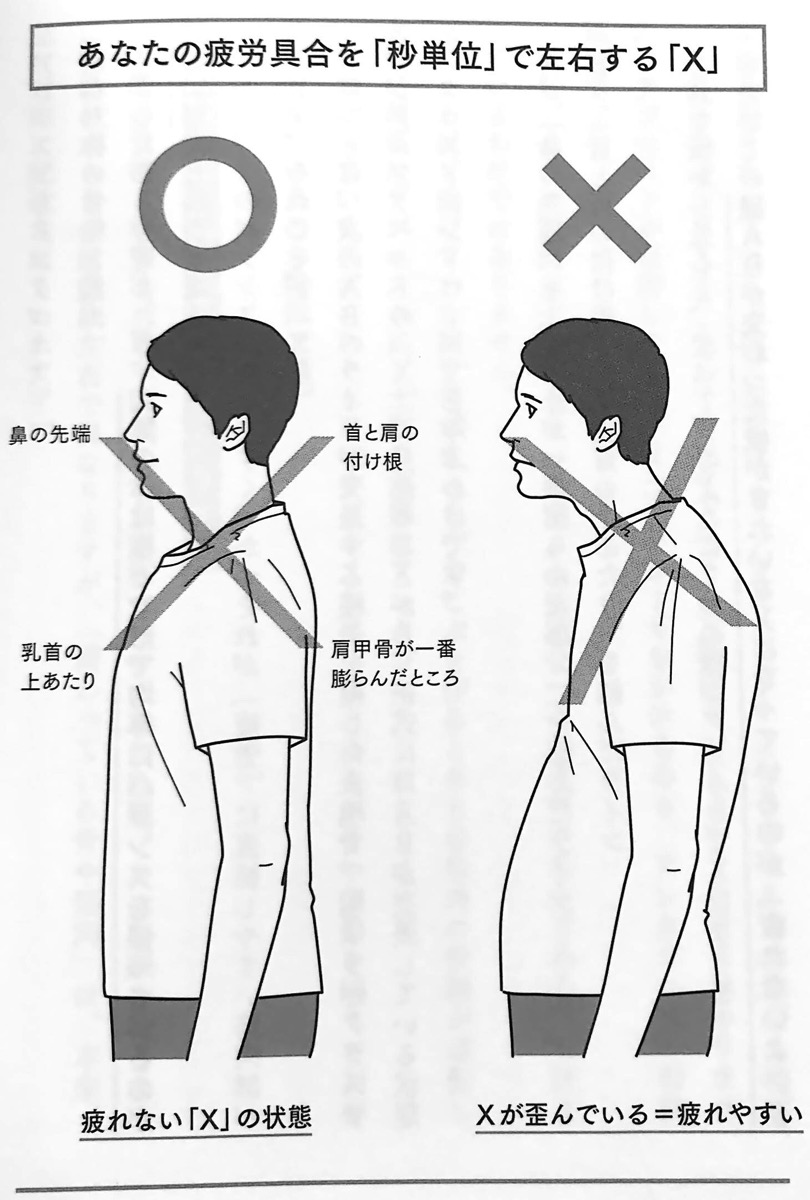 図6 あなたの疲労具合を 秒単位 で左右する X 疲れない体 4章