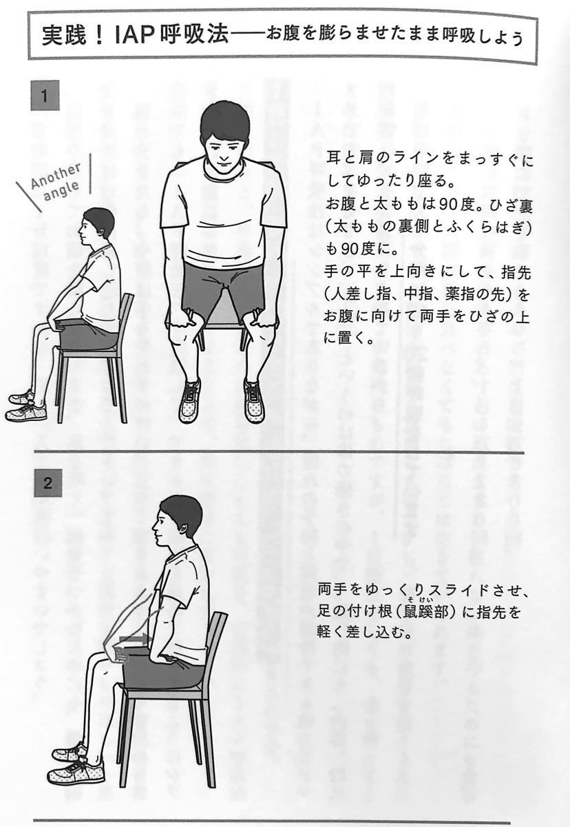 図3−1 実践 IAP呼吸法① 疲れない体 1章
