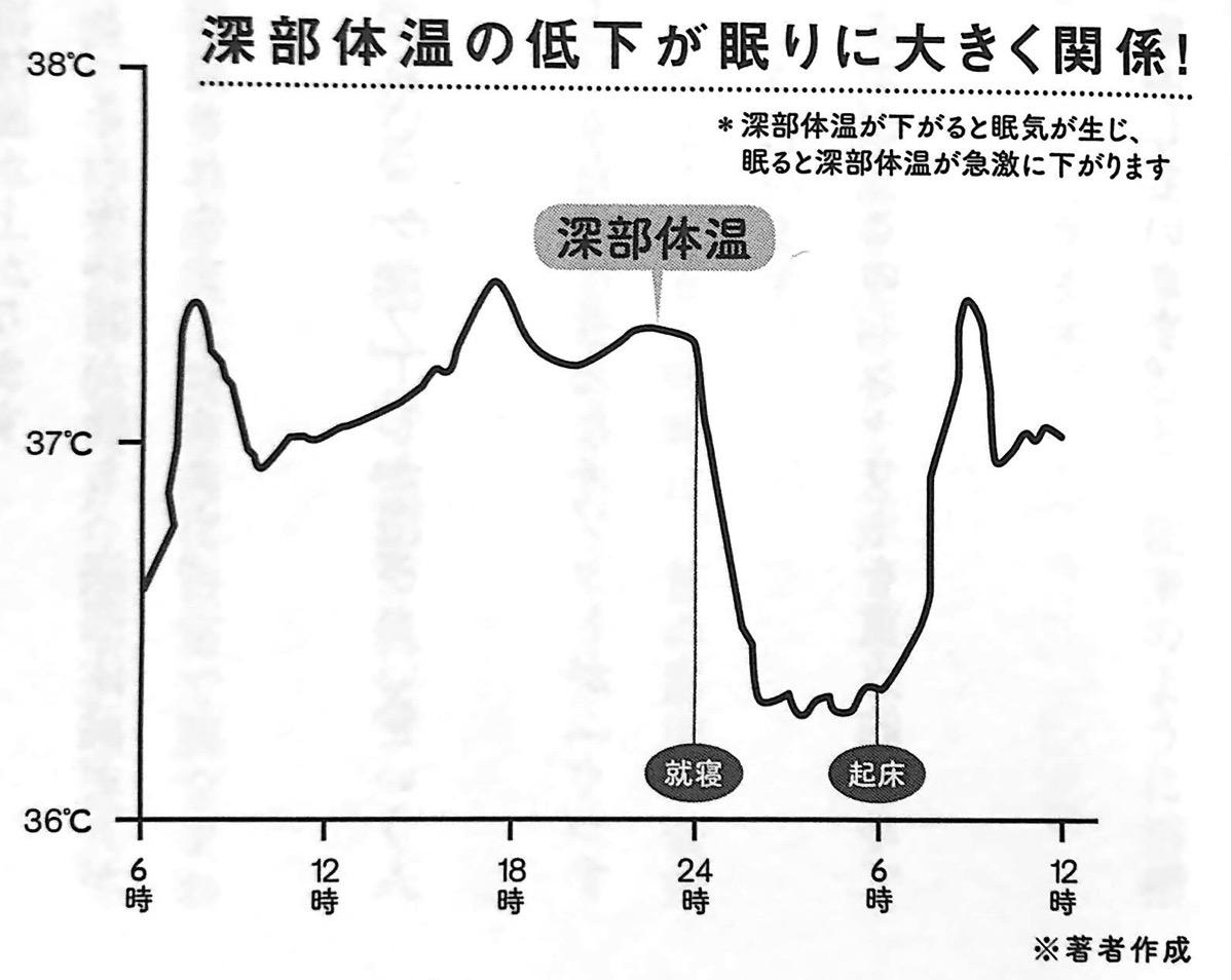 図1 深部体温の低下が眠りに大きく関係 ぐっすり眠れる PART2