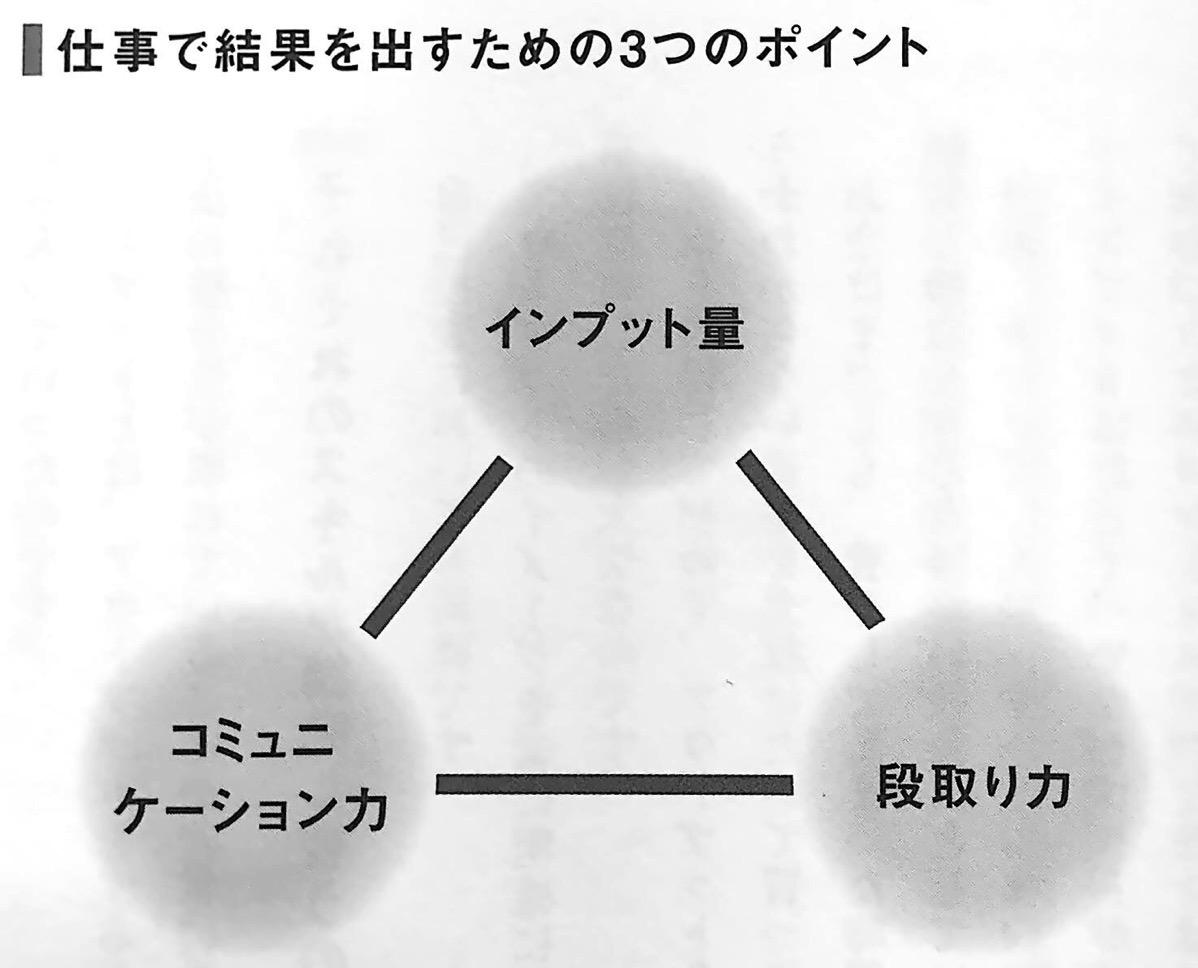 図2 仕事で結果を出すための3つのポイント 自己投資のキホン 第2章