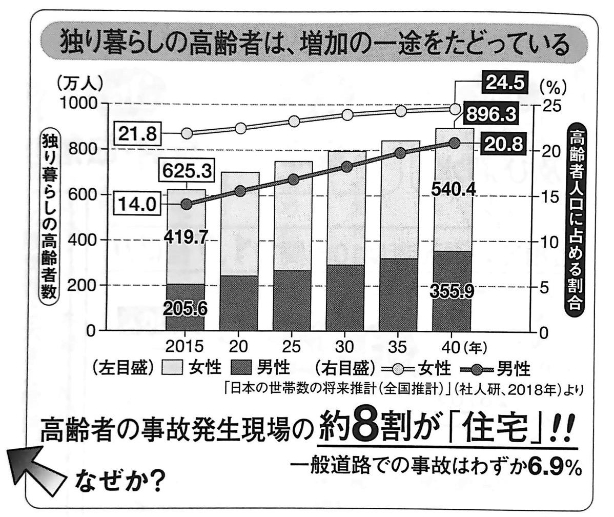 図1 独り暮らしの高齢者は 増加の一途をたどっている 未来の年表2 1−1