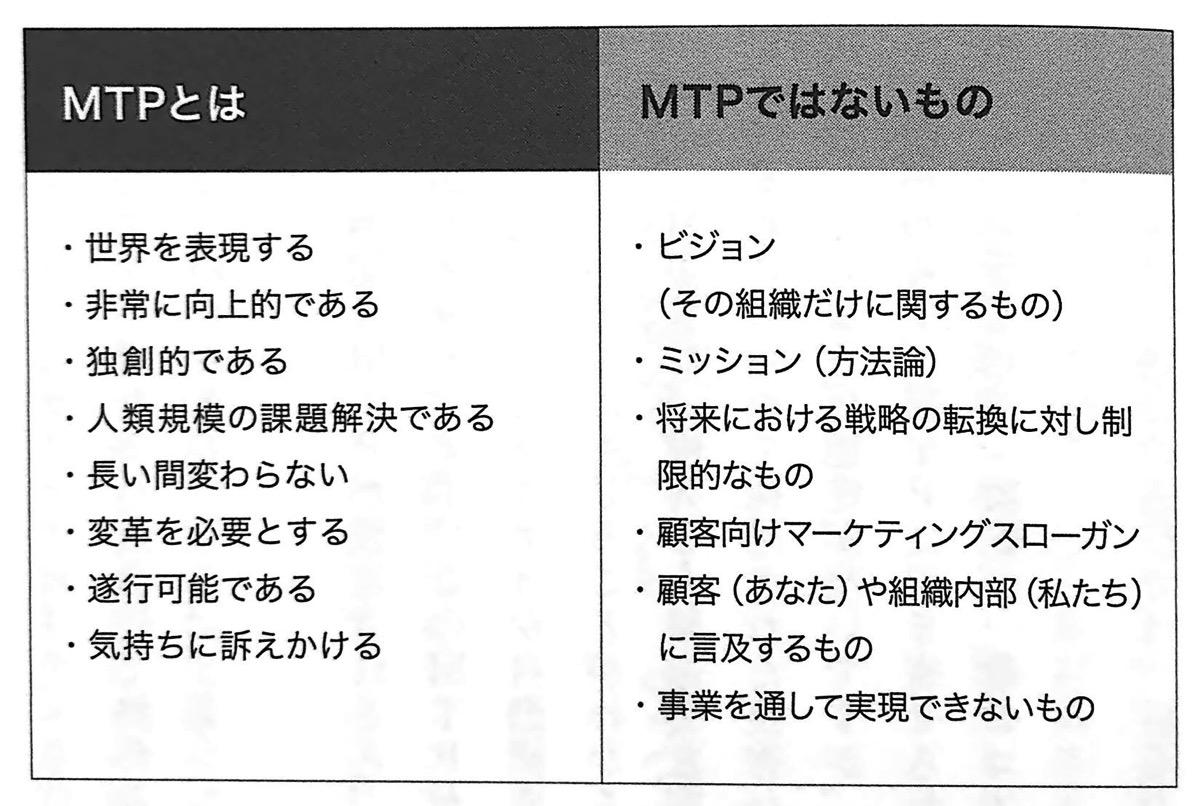 図2 MTP とは エクスポネンシャル思考 第4章