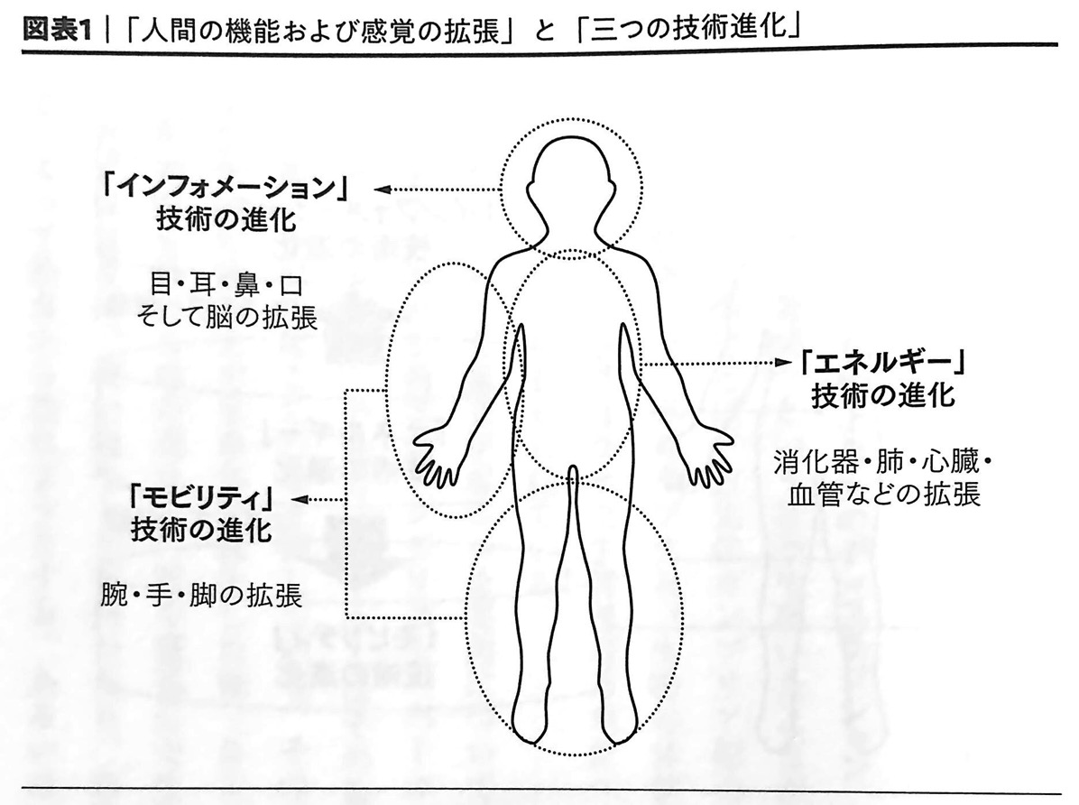 図表1 人間の機能および感覚の拡張 と 三つの技術進化 破壊 第1章