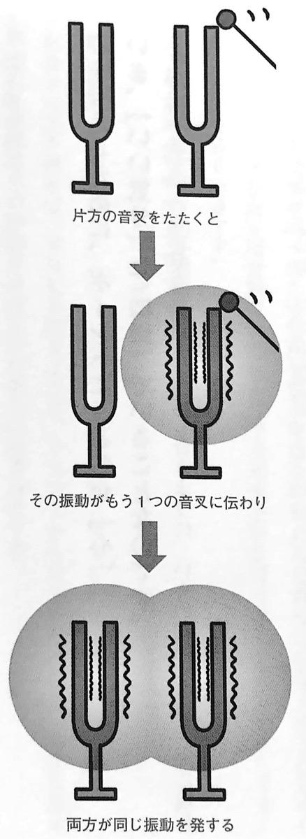 図1 音叉の原理 前祝いの法則 第2章