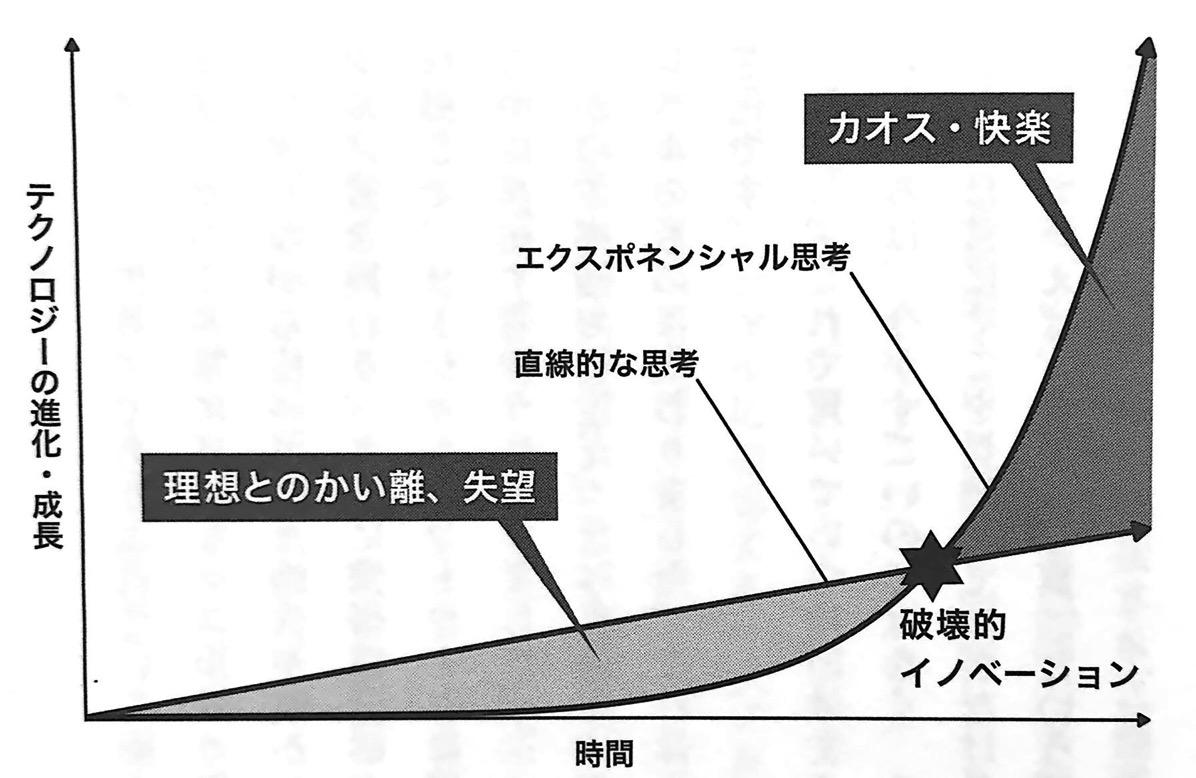 図1 エクスポネンシャルの成長と直線的な成長の違い エクスポネンシャル思考 第1章