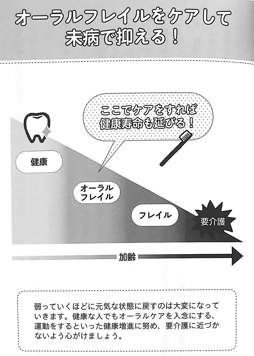 図1 オーラルフレイルをケアして未病で抑える 噛む力 が病気の9割 第1章