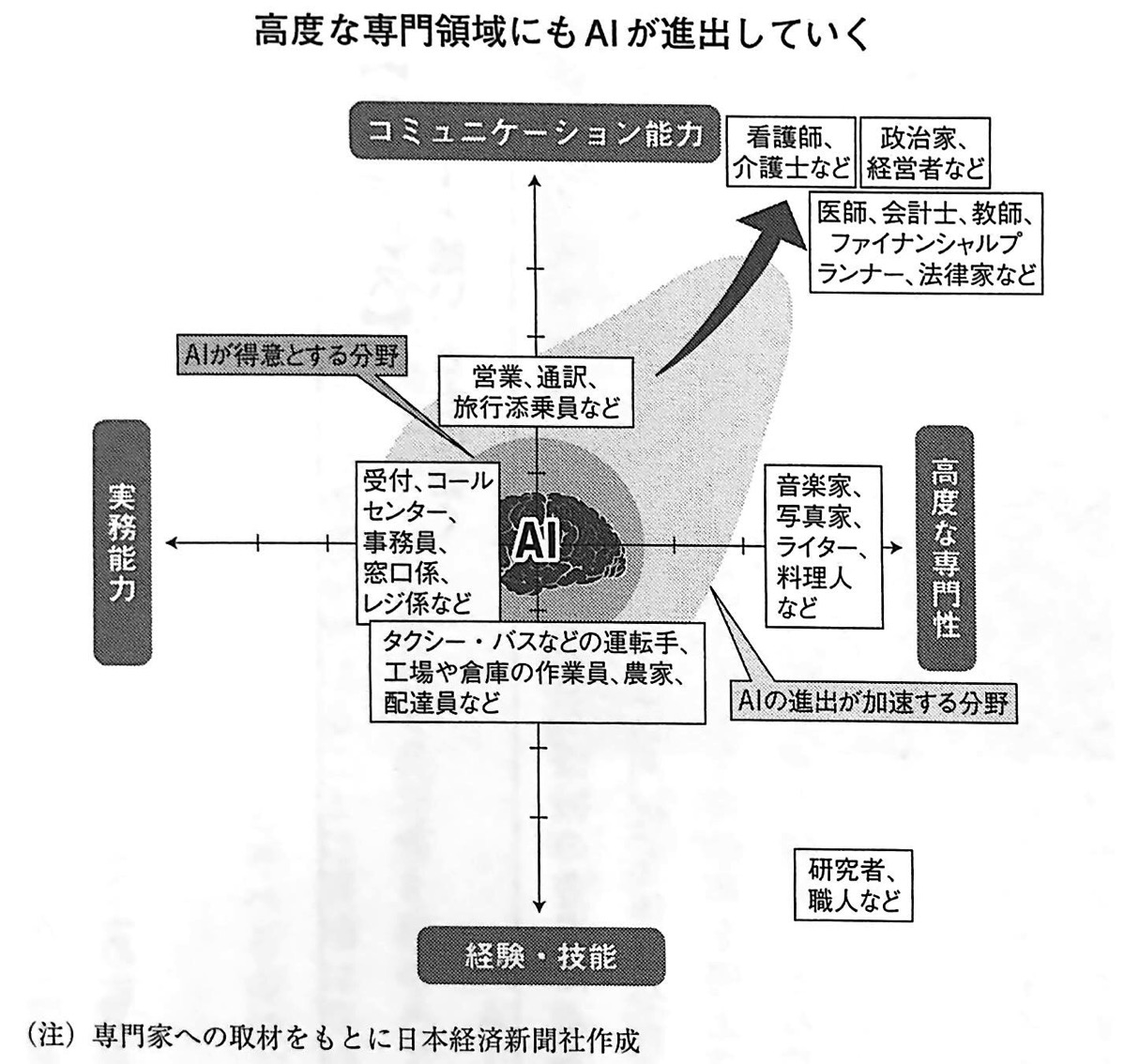 図1 高度な専門領域にもAIが進出していく AI2045 第3章