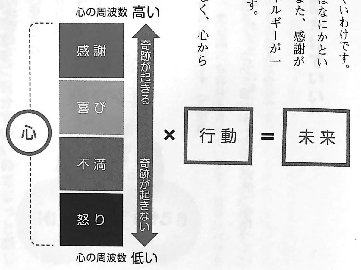 図2 未来 を決める方程式 前祝いの法則 第5章