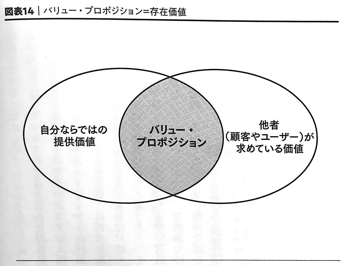 図表14 バリュー プロポジション=存在価値 破壊 第3章