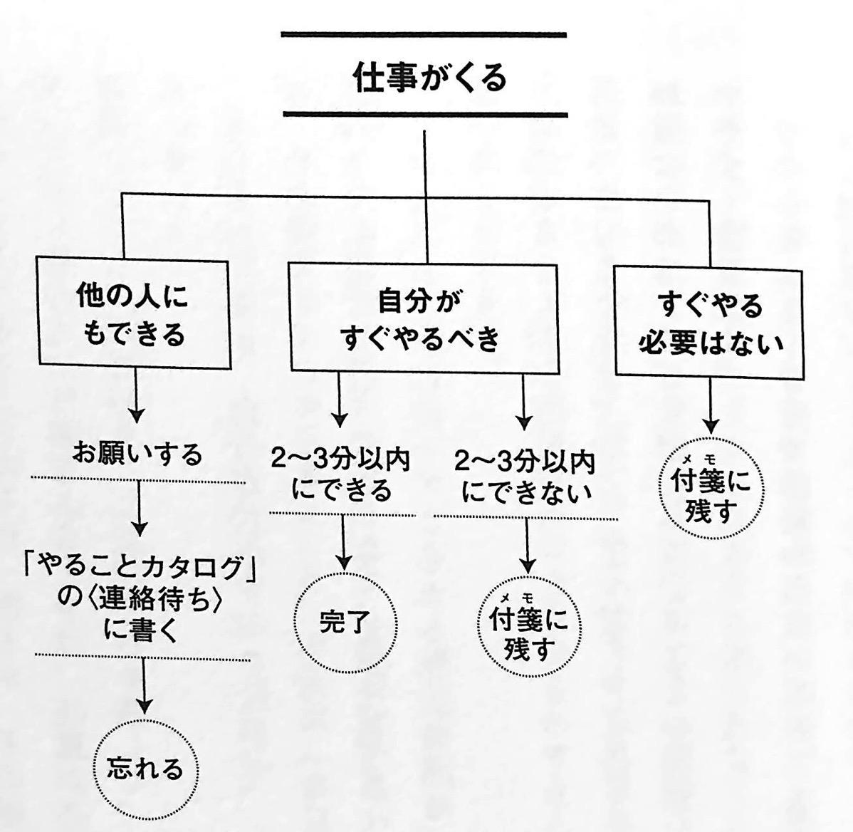 図4 仕事の選り分け方 QUEST CHAP4
