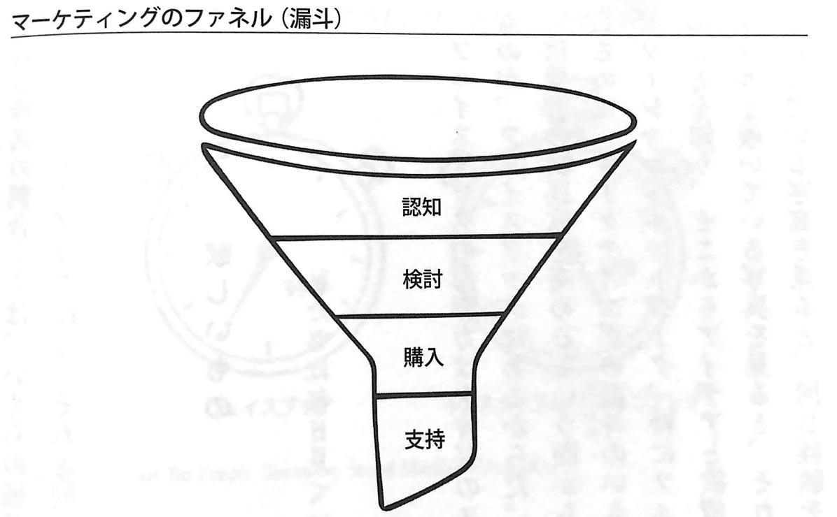 図1 マーケティングのファネル 漏斗 GAFA 第4章