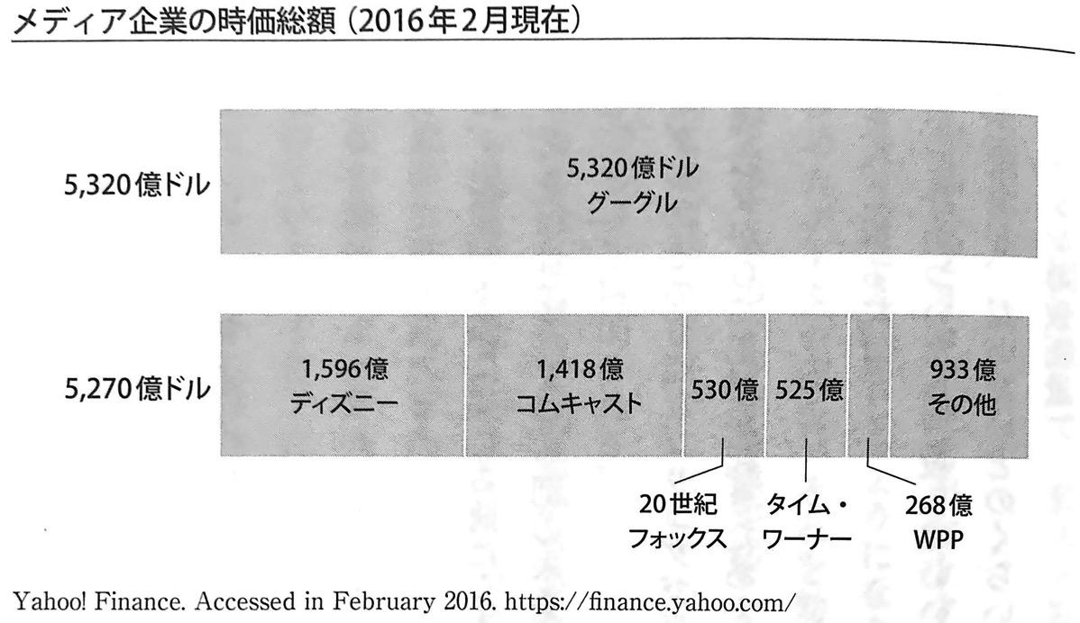図2 メディア企業の時価総額 2016年2月現在 GAFA 第5章