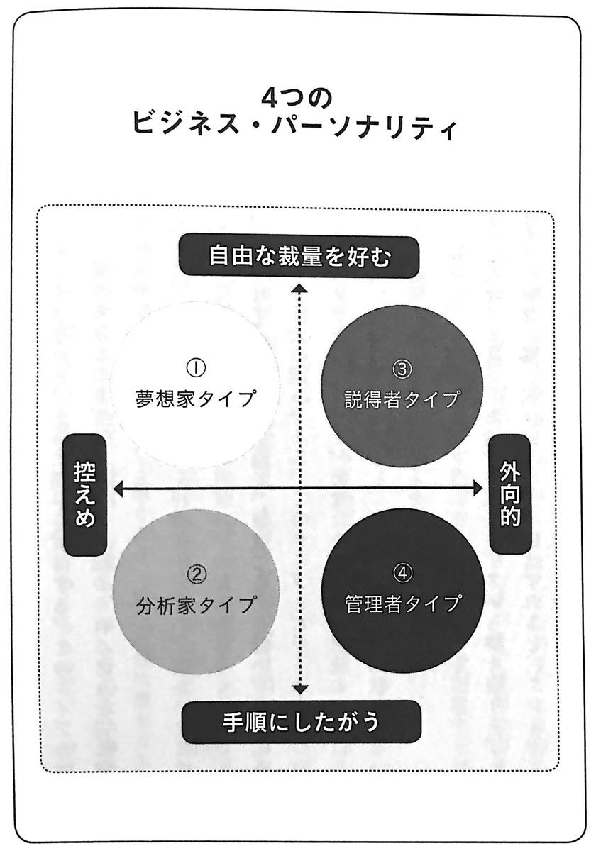 図3 4つのパーソナリティ 90秒で好かれる 第4章