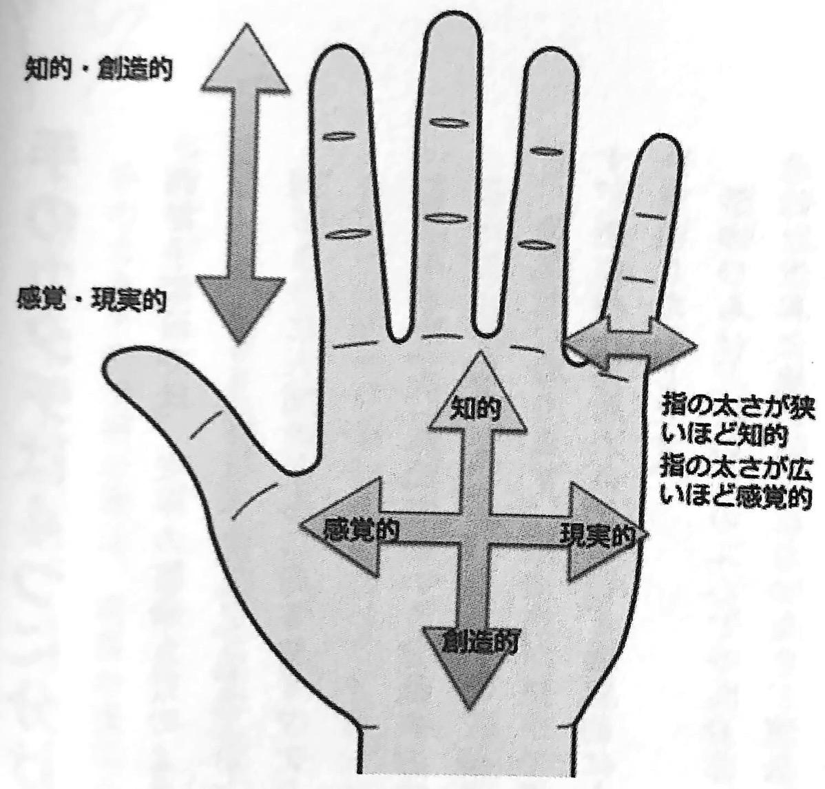 図4 手の形 からわかる性格判断 手だけで本性がわかる 第3章