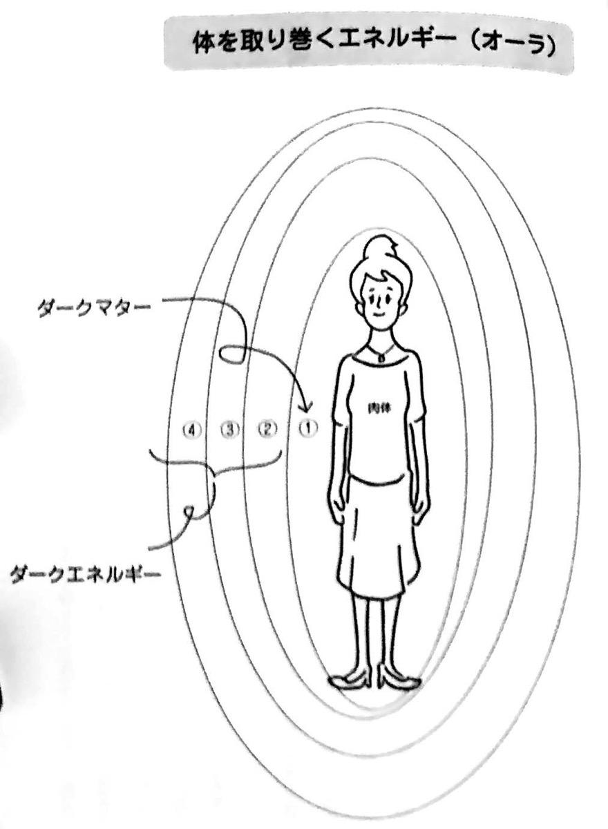 図2 体を取り巻くエネルギー オーラ スピリチュアルと物理学 4限目