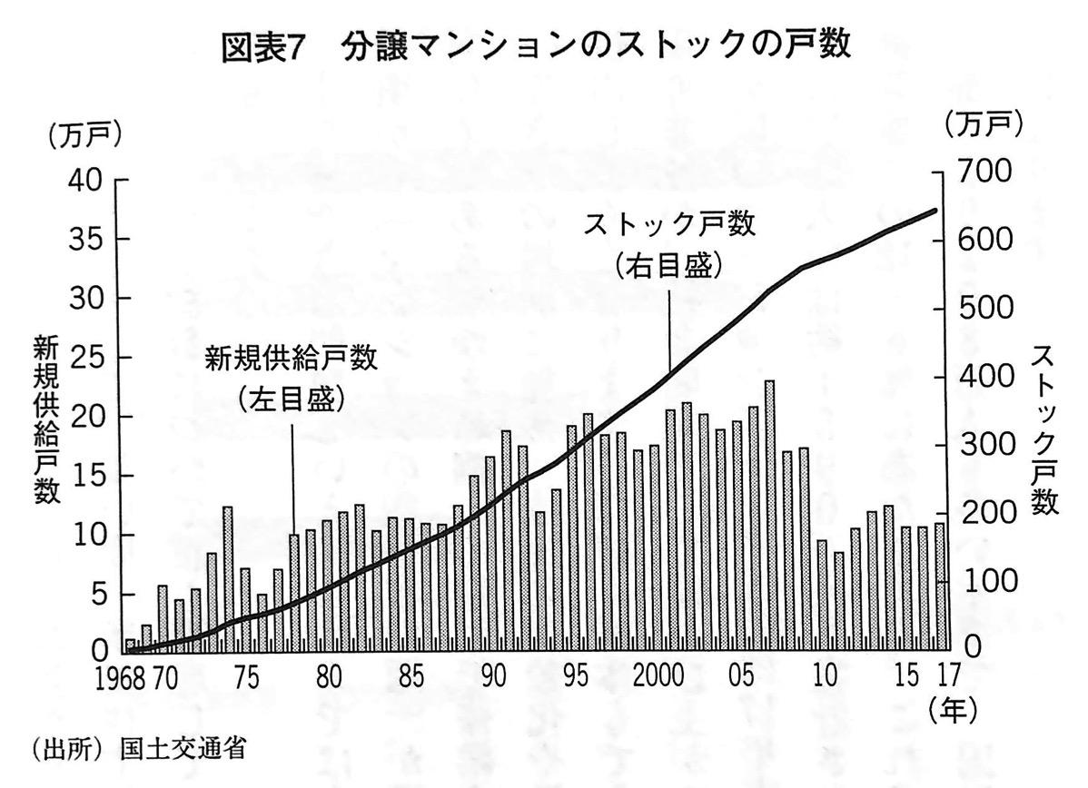 図表7 分譲マンションのストックの戸数 100年マンション 第1章