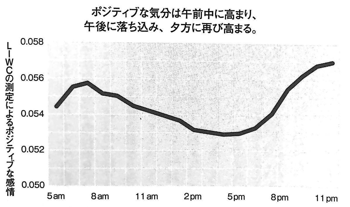 図1 LIWCの測定によるポジティブな感情 When 第1章