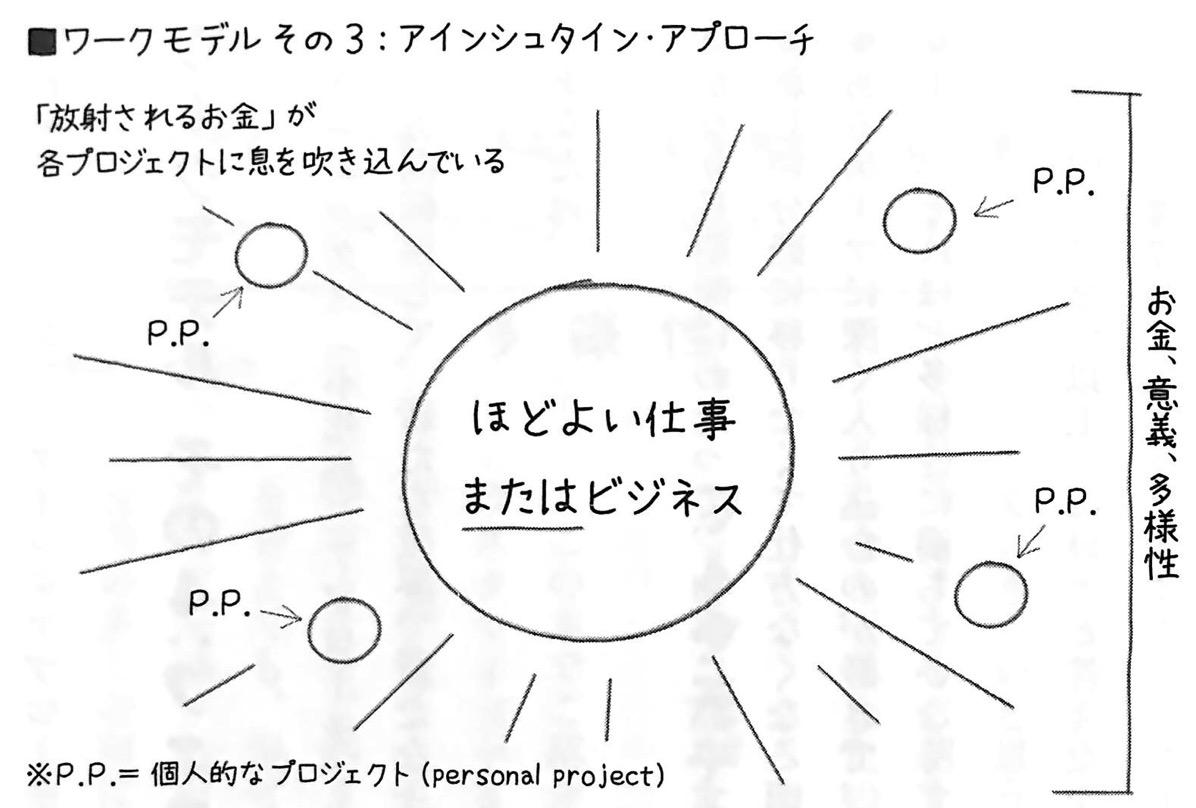図3 アインシュタイン アプローチ マルチ ポテンシャライト 第4章